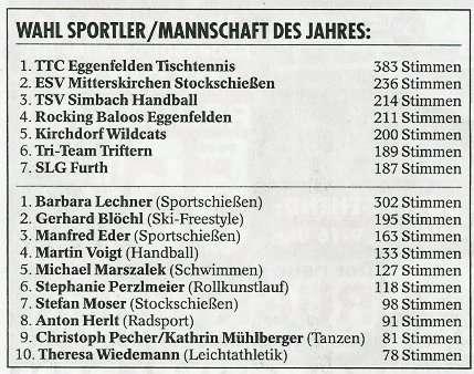 mannschaft_des_jahres_2